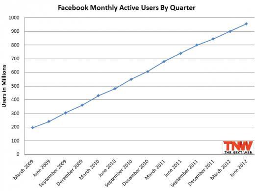 Facebook 1 Milliarde Nutzer
