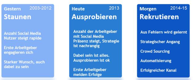 Entwicklung Social Recruiting_1