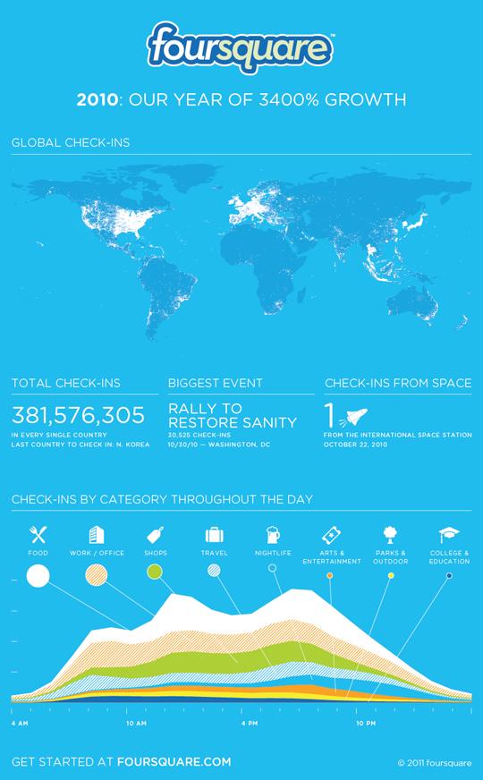 Foursquare Infographic 2010