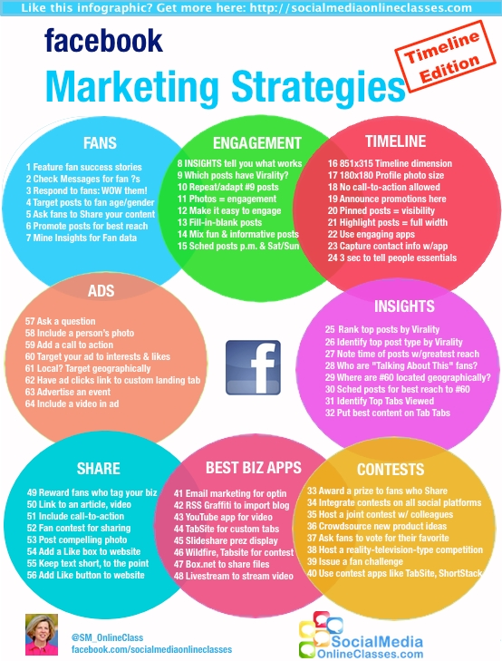 Infografik zum Thema Facebook Marketing
