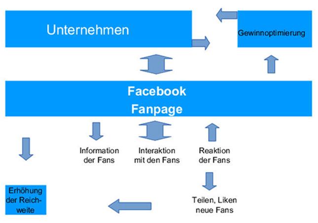 Social Media Prozesse